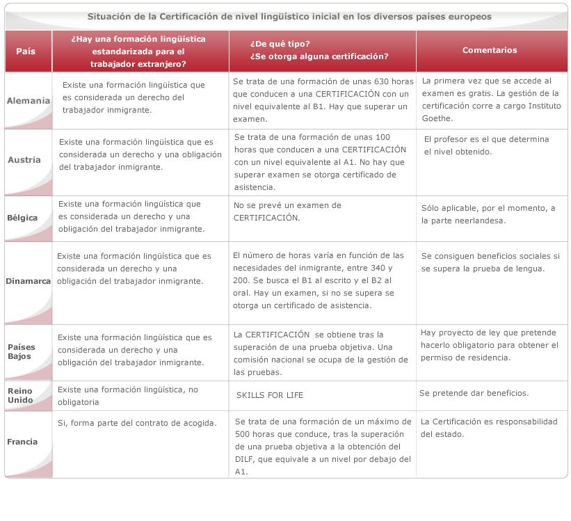 Situación de la certificación de nivel lingüístico inicial en los diversos países europeos